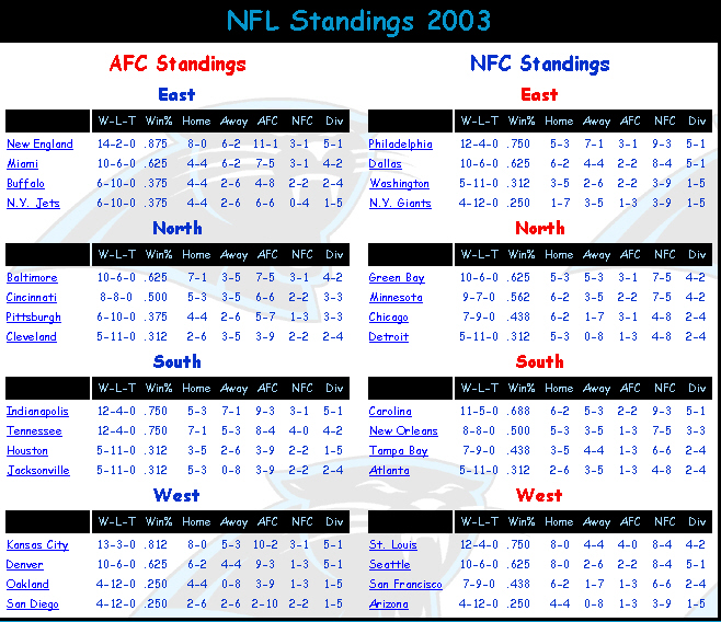 NFL playoff picture: Standings chart | NOLA.com